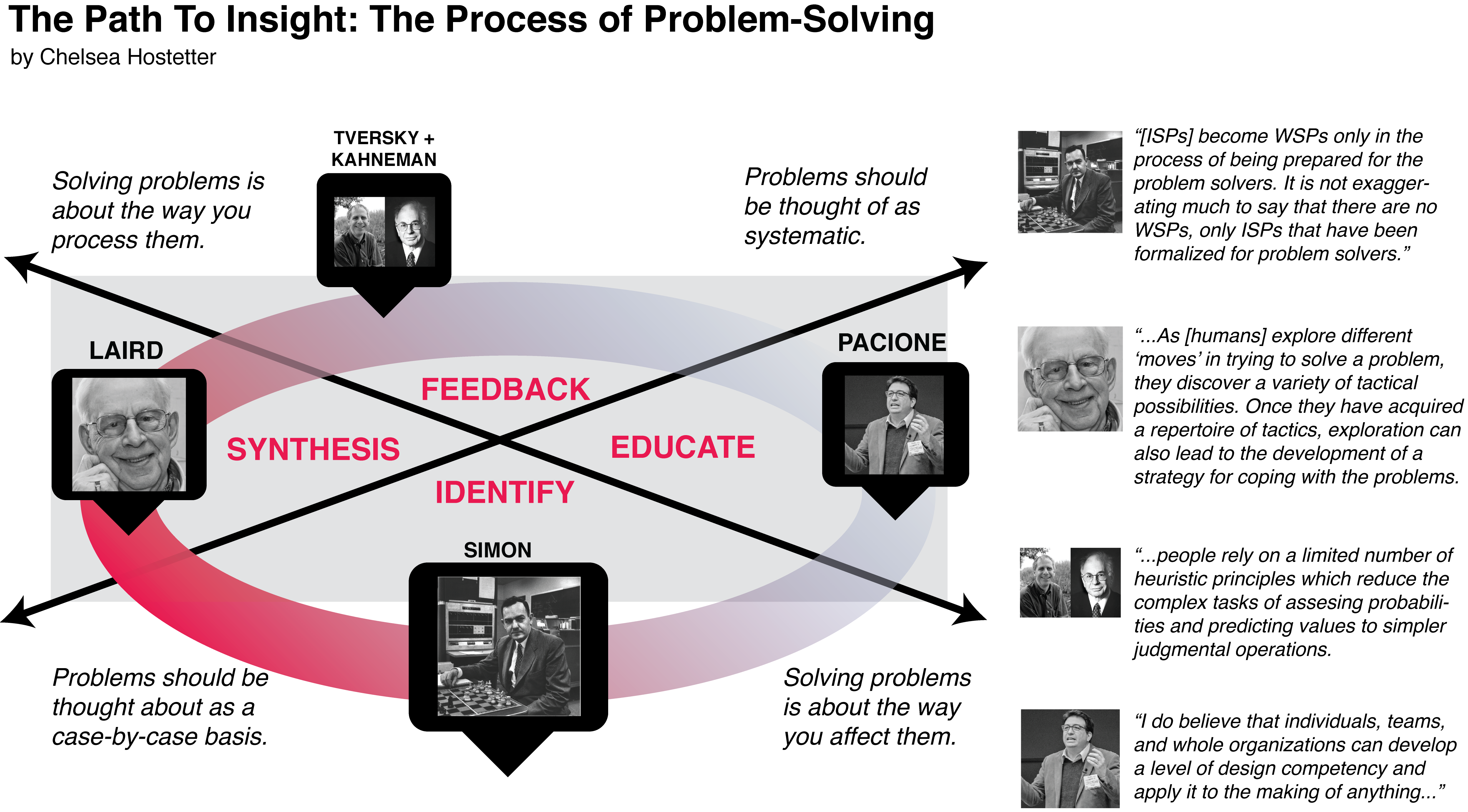 the process of humans necessity to solve problems Chapter 5: group problem solving group decision-making is the process of reaching a judgment based on feedback (decide what actions are necessary to carry out the.